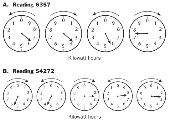 meter reading using dials