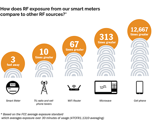 RF exposure comparison