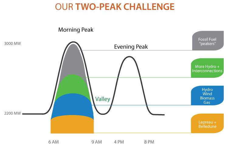 Two-peak Challenge graph